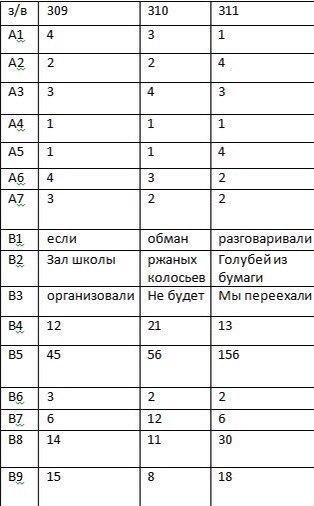 Русский язык вариант 309-311
