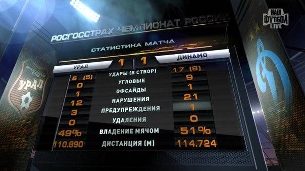 Победила дружба. Урал - Динамо 1-1