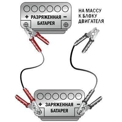 """Как правильно """"прикурить"""" автомобиль 1) Подгоняем автомобиль с заряженным аккумулятором далее «донор», к автомобилю с разряженным аккумулятором далее «пациент», на минимальное расстояние, но так чтобы кузова автомобилей не соприкасались. 2) Глушим двигатель и выключаем все потребители «донора». 3) Достаем соединительные провода которые должны быть исправными и мощными (с большим сечением) и открываем капот автомобилей. 4) Обязательно отсоединяем минусовую клемму (-) от аккумулятора…"""