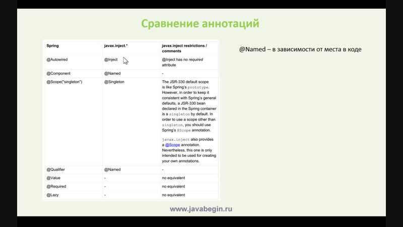 21 - Spring. Стандартные аннотации Java
