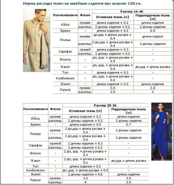 Сколько материала нужно на платье