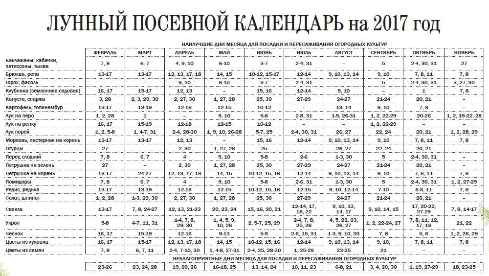 Церковные праздники апреле 2011