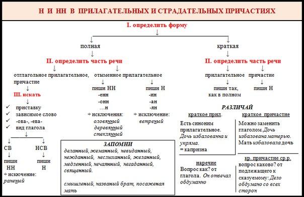 Сергей, см. таблицу