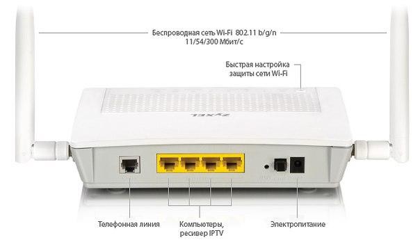Разъемы для подключения модема Zyxel P660HN EE.