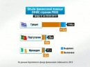 Мир в цифрах Поддержка стран PIIGS Европейским фондом финансовой стабильности