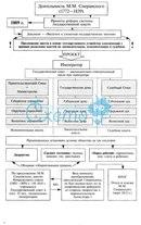 Сперанский, реформы Сперанского - схема, таблица.