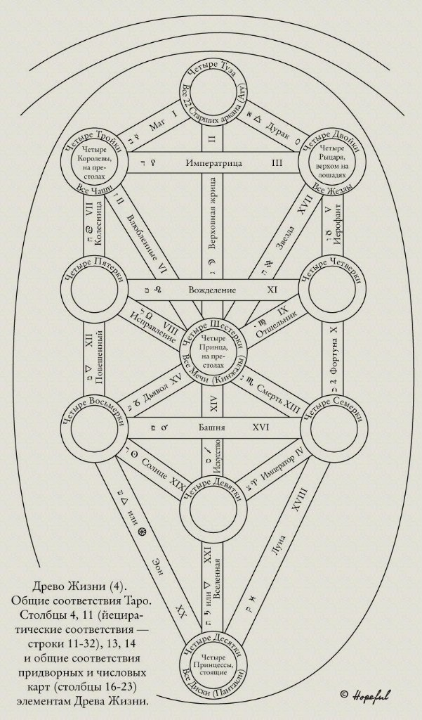 """Схемы Древа Жизни. Из Приложения 5 """"Магии в теории и на практике"""") HOs4gWZ73TA"""