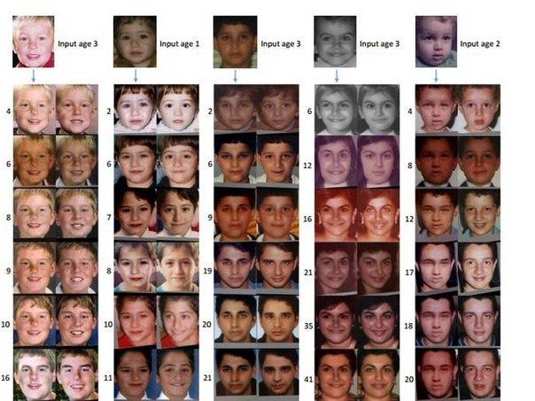 Компьютер показал, как будет выглядеть ребенок через 80 лет Наверняка каждый родитель, наблюдая за ростом своего младенца, задавался вопросом: как он будет выглядеть через 10, 20, 30, а то и 50 лет? Точный ответ может теперь дать компьютер – в течение одной минуты. Исследователям из Вашингтонского университета удалось разработать программу, которая автоматически генерирует точные изображения человека в течение всей его жизни, основываясь на детских фотографиях. Речь идет о первом полностью…