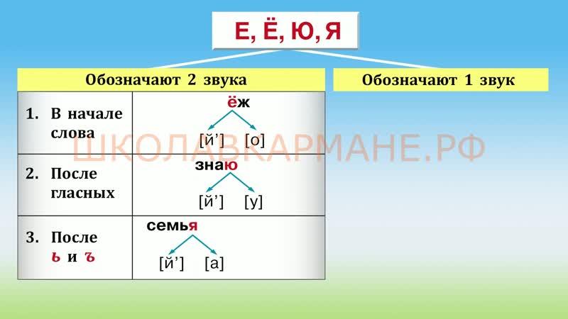 Видео из учебного пособия по русскому языку ШВК