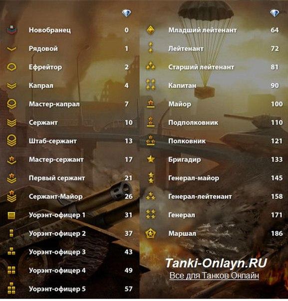 танки онлайн таблица скидок