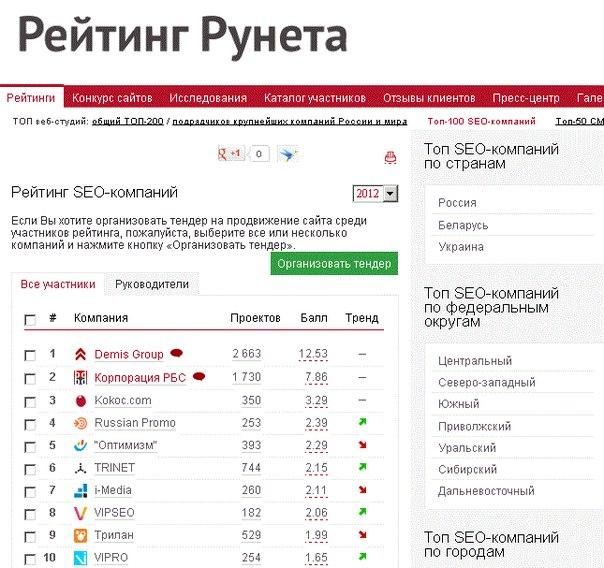 Система галерея сайт рейтинг