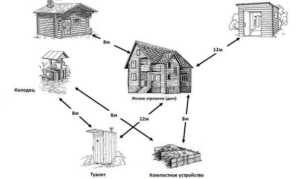 Расстояние между строениями.