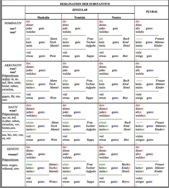 useful topic Single deutschland prozent your phrase useful consider