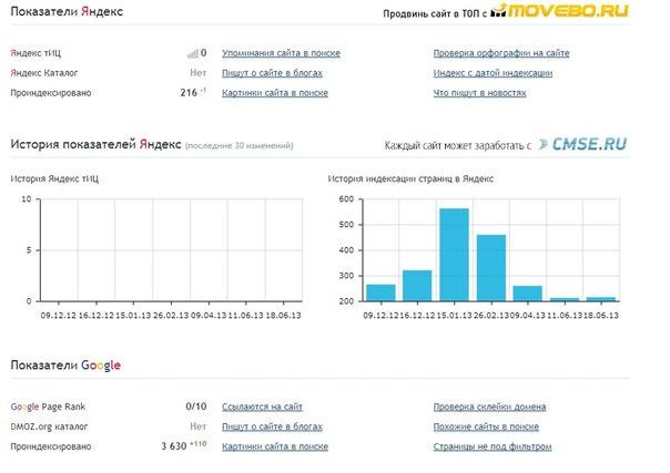 Страницы блога проиндексированные Яндексом и Гуглом