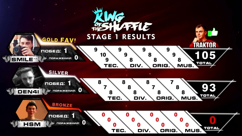 KING of the SHUFFLE | STAGE 1 Results