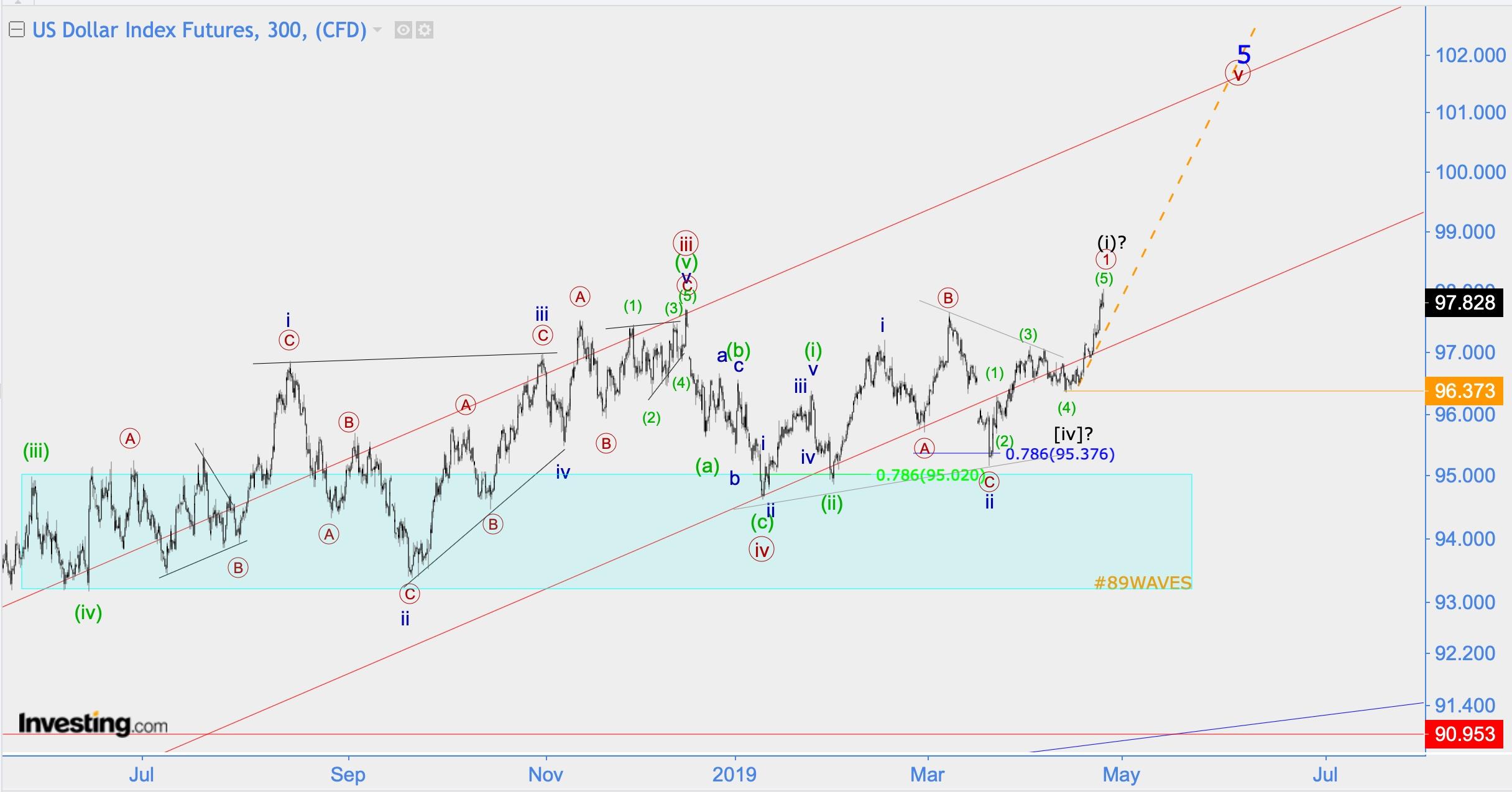 Волновой анализ USD/JPY, Apple, BTC/USD, DXY, EUR/USD (Было/Стало)