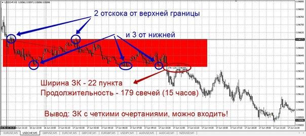 Бинарные опционы акции