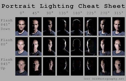Схемы освещения при портретной
