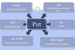 Фразовый глагол PUT