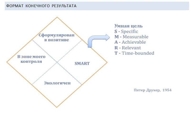 Проект реализация требований фгос ооо при обучении учащихся 8 класса теме четырёхугольники