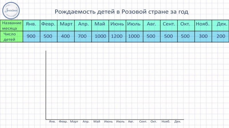 Математика 4 Столбчатые и линейные диаграммы