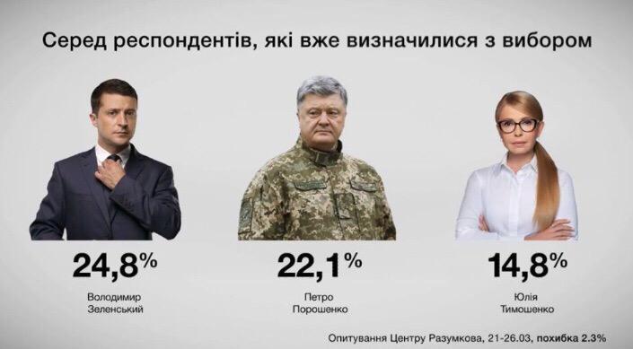 Лідери президентських перегонів – дані Центру Разумкова