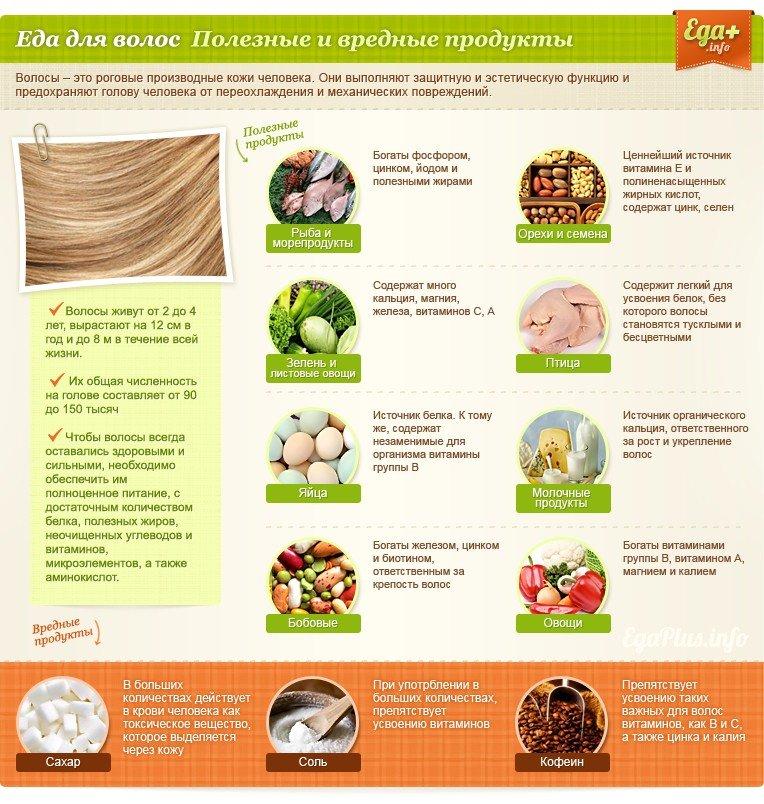 Полезные и вредные продукты (в картинках)