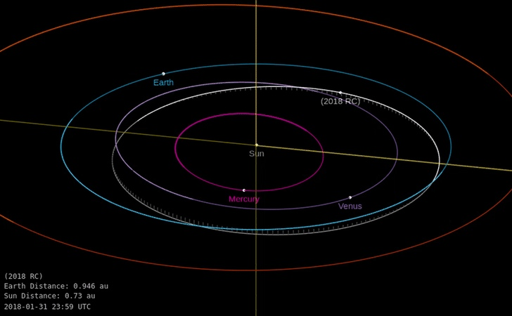 Asteroid 2018 RC Close approach September 9 2018 Orbit diagram Create Discover and Share Awesome GIFs on Gfycat