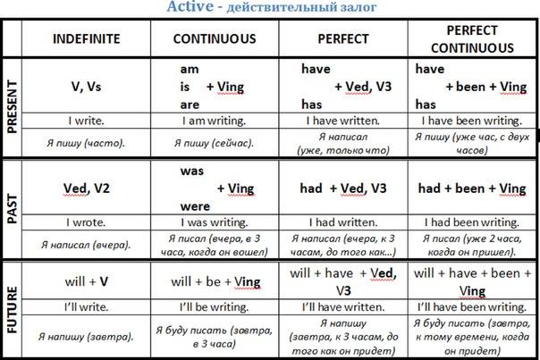 Таблица времен. «English is