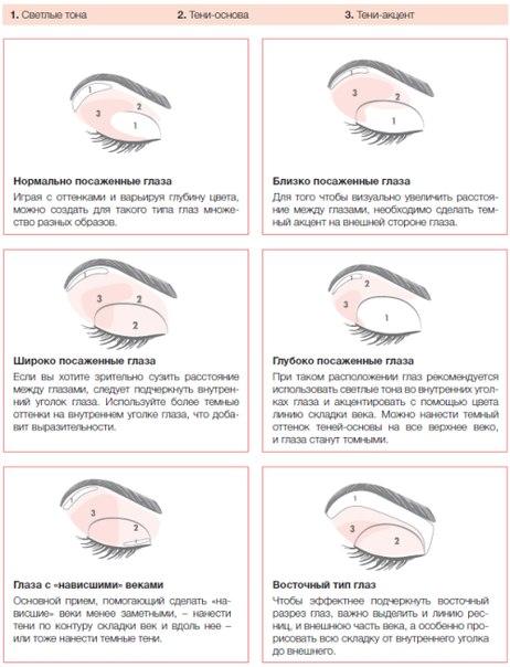 Как правильно наносить тени на глаза пошагово