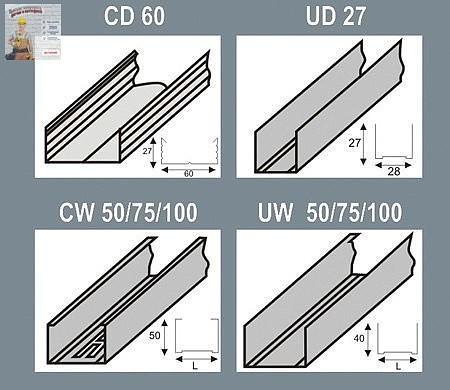 Cтены из гипсокартона (полезная информация)