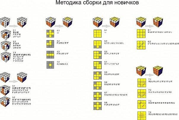 Схемы сборки кубика-рубика