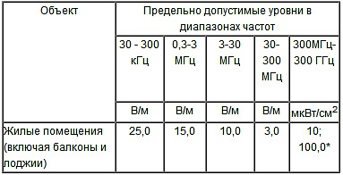 Санитарно-эпидемиологические правила и нормативы СанПиН 2.1.2.2645-10