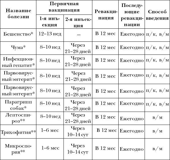 Вакцинации | ВКонтакте.