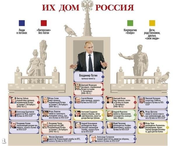 """По ссылке """"вертикаль власти"""" в"""