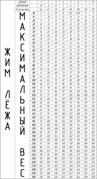 схема упражнений с гантелями в
