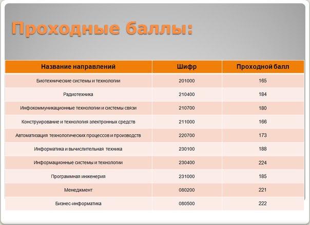каком московский железнодорожный институт официальный сайт проходной балл сервис для