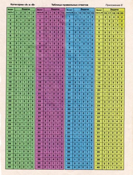 Как сделать шпаргалку если экзамен пдд будет на компьютерах
