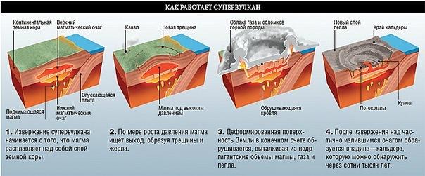 Схема суперизвержения
