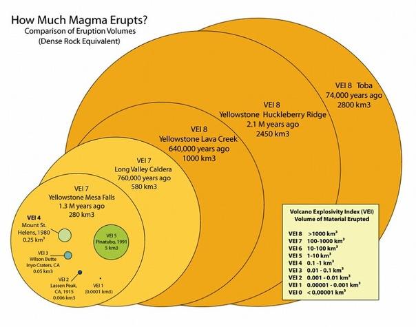Относительные размеры извержений по VEI
