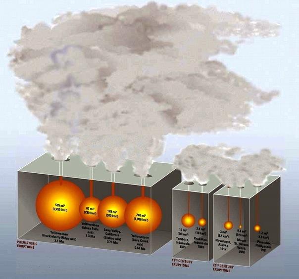 Сравнения мощности извержений. Слева находятся извержения, имеющие VEI 8 баллов, в центре - VEI 7, справа - недавние крупнейшие извержения 20 века.