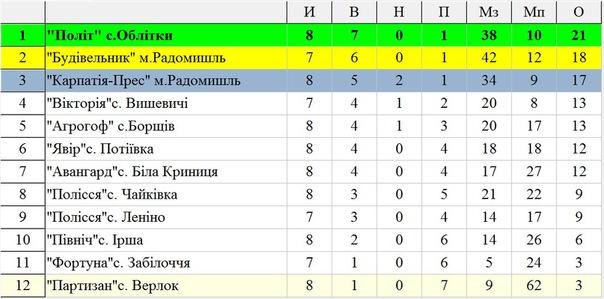 Турнірна таблиця 8-го туру Чемпіонату району з футболу 2011