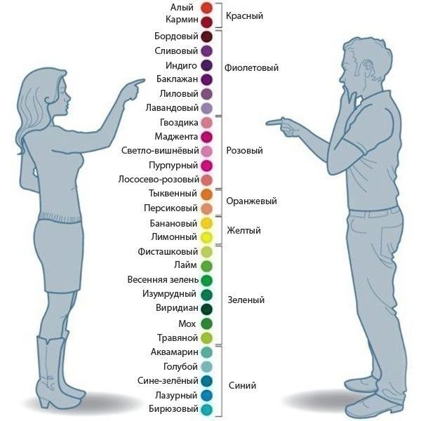 Как различают цвета мужчины и женщины.))))))))