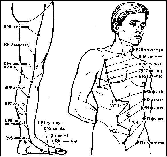 Неврит шейный отдел
