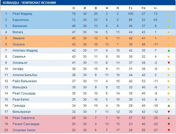Турнирная таблица премьер лиги испанской