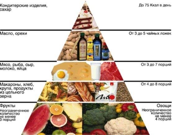 меню здорового рациона питания