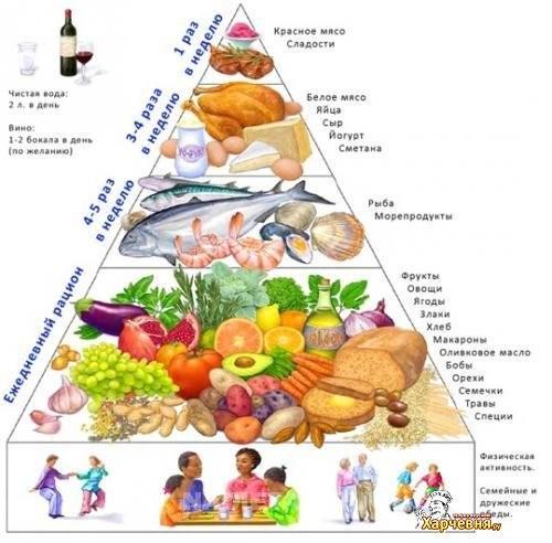 Физические упражнения для похудения в картинках