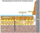 Для паркетных покрытий применяются штучный паркет, мозаичный паркет, паркетные доски и паркетные щиты.