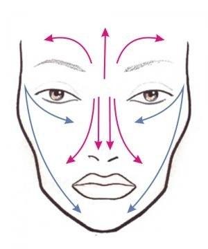 как правильно наносить основу под макияж для комбинированной кожи