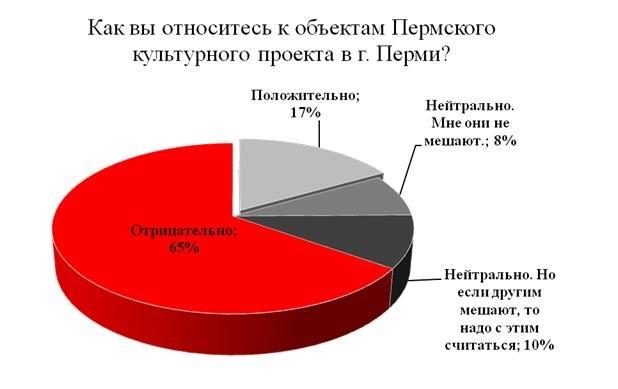 Вопрос №1. Как Вы относитесь к объектам Пермского культурного проекта?
